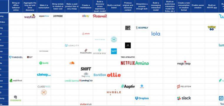 Матрица идей для стартапа