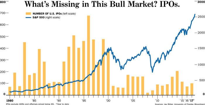 Почему в США стало мало IPO