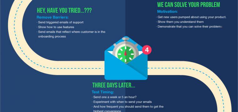 Логика общения с клиентами по электронной почте (англ.)