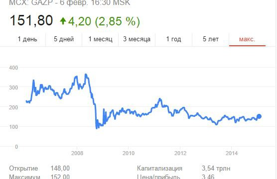 Если бы Семён Слепаков в 2012 году стал акционером ОАО «Газпром»…